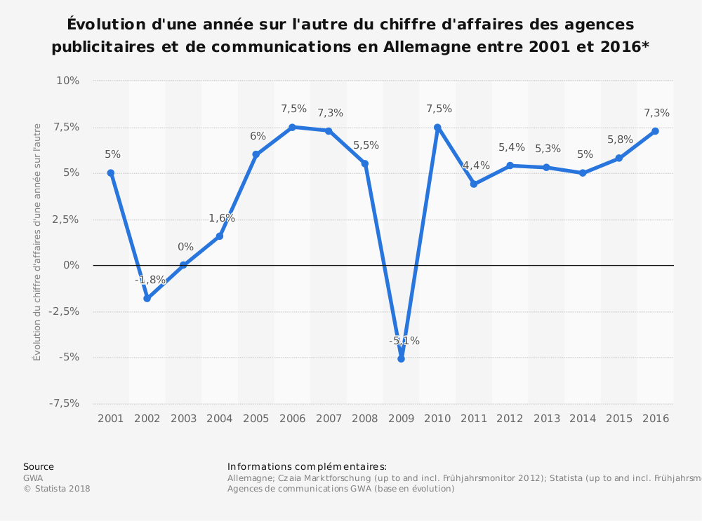 Statistique: Évolution d'une année sur l'autre du chiffre d'affaires des agences publicitaires et de communications en Allemagne entre2001 et2016* | Statista