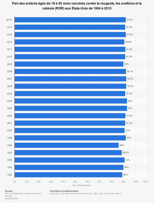 Statistique: Part des enfants âgés de 19 à35mois vaccinés contre la rougeole, les oreillons et la rubéole (ROR) aux États-Unis de1994 à2015 | Statista