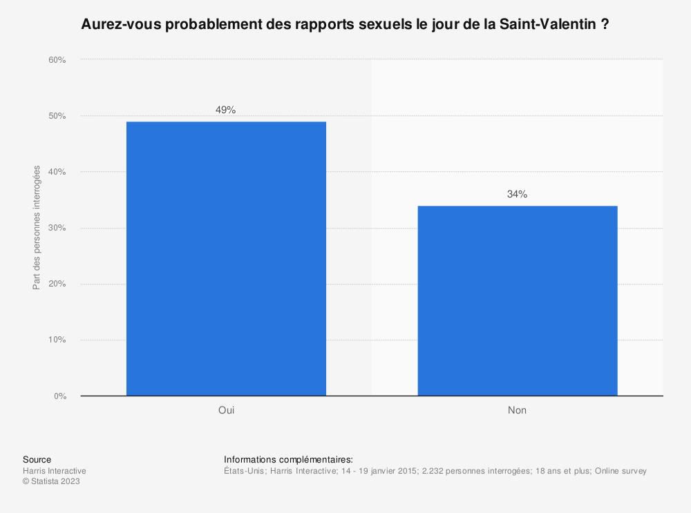 Statistique: Aurez-vous probablement des rapports sexuels le jour de la Saint-Valentin? | Statista