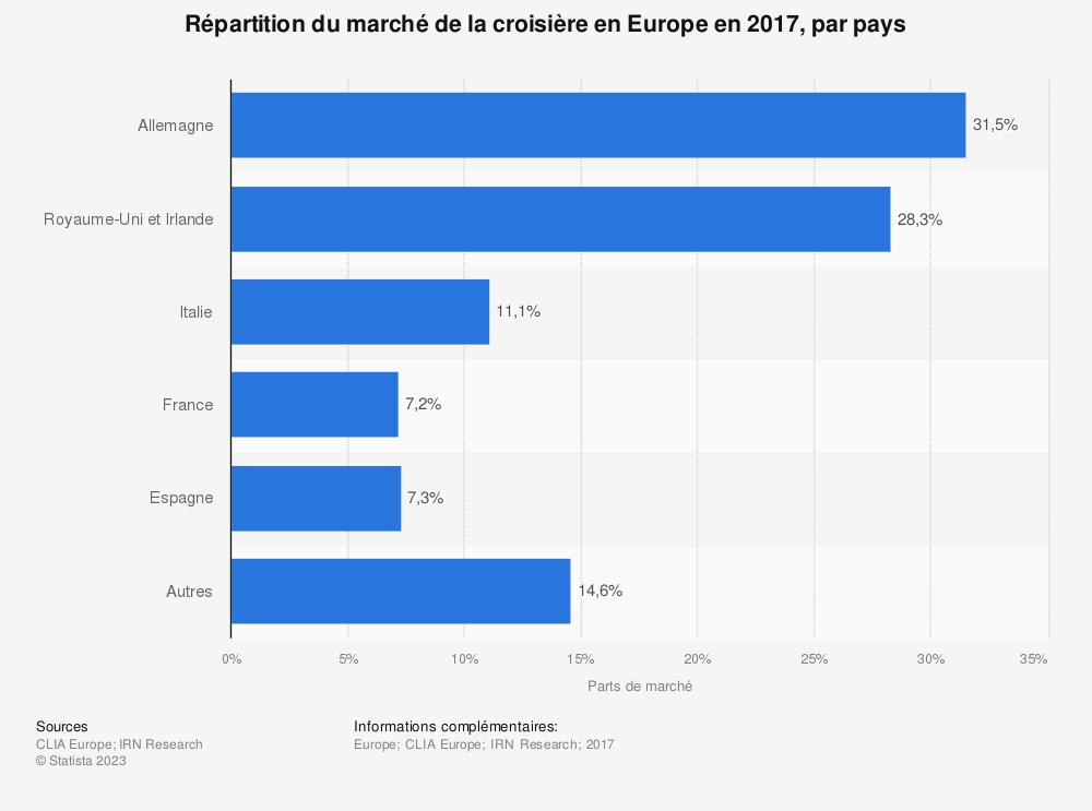 Statistique: Répartition du marché de la croisière en Europe en 2017, par pays | Statista