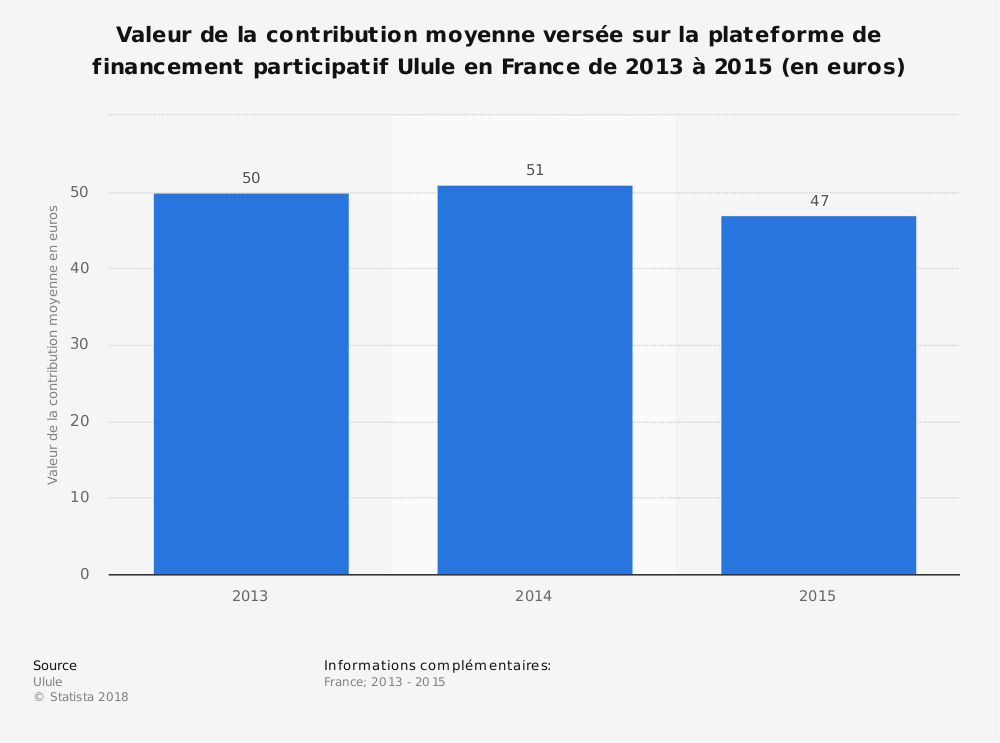 Statistique: Valeur de la contribution moyenne versée sur la plateforme de financement participatif Ulule en France de 2013 à 2015 (en euros) | Statista