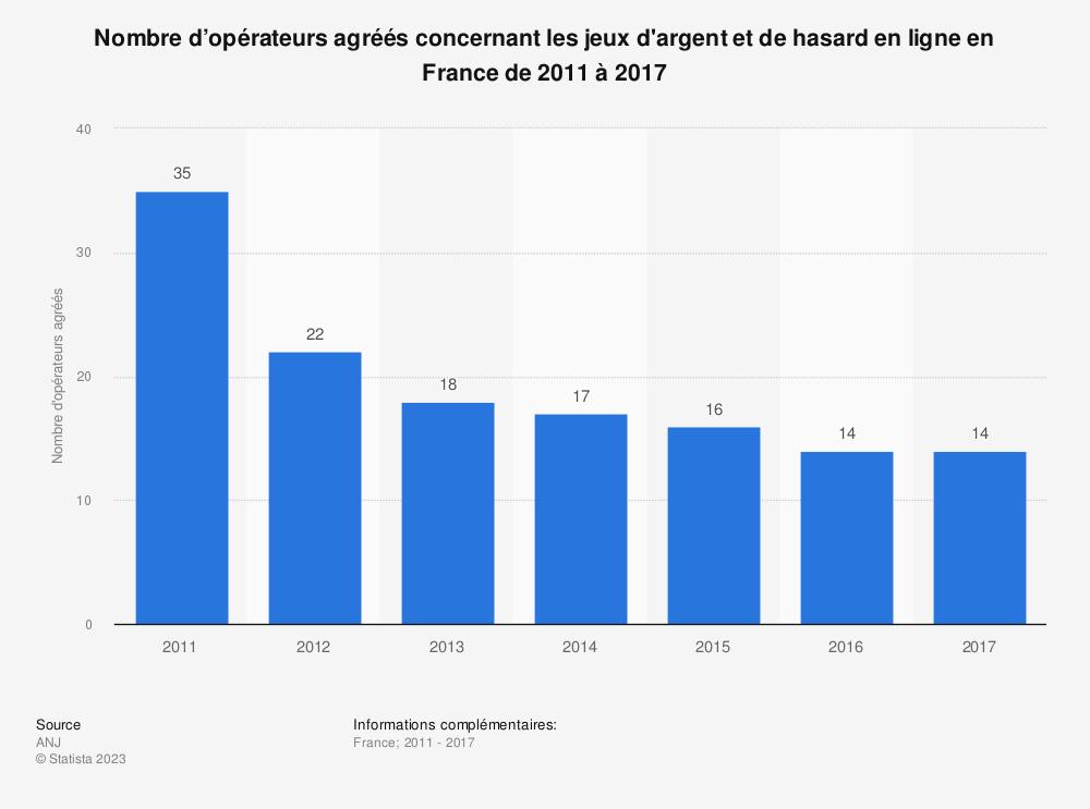 Statistique: Nombre d'opérateurs agréés concernant les jeux d'argent et de hasard en ligne en France de 2011 à 2017 | Statista