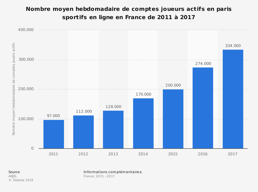 Statistique: Nombre moyen hebdomadaire de comptes joueurs actifs en paris sportifs en ligne en France de 2011 à 2017 | Statista