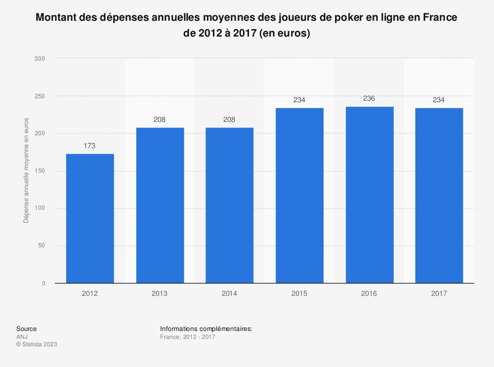 Statistique: Montant des dépenses annuelles moyennes des joueurs de poker en ligne en France de 2012 à 2017 (en euros) | Statista