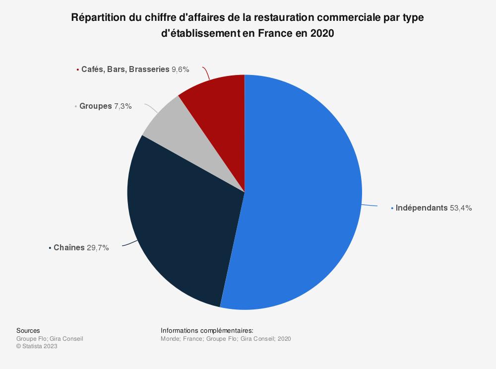 Statistique: Répartition du chiffre d'affaires de la restauration commerciale en France en 2017, par type d'établissement | Statista