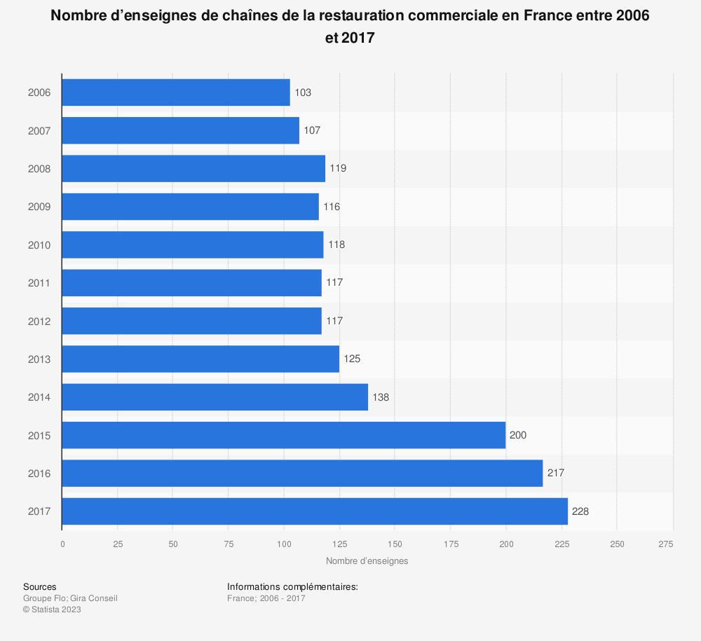 Statistique: Nombre d'enseignes de chaînes de la restauration commerciale en France entre 2006 et 2017 | Statista