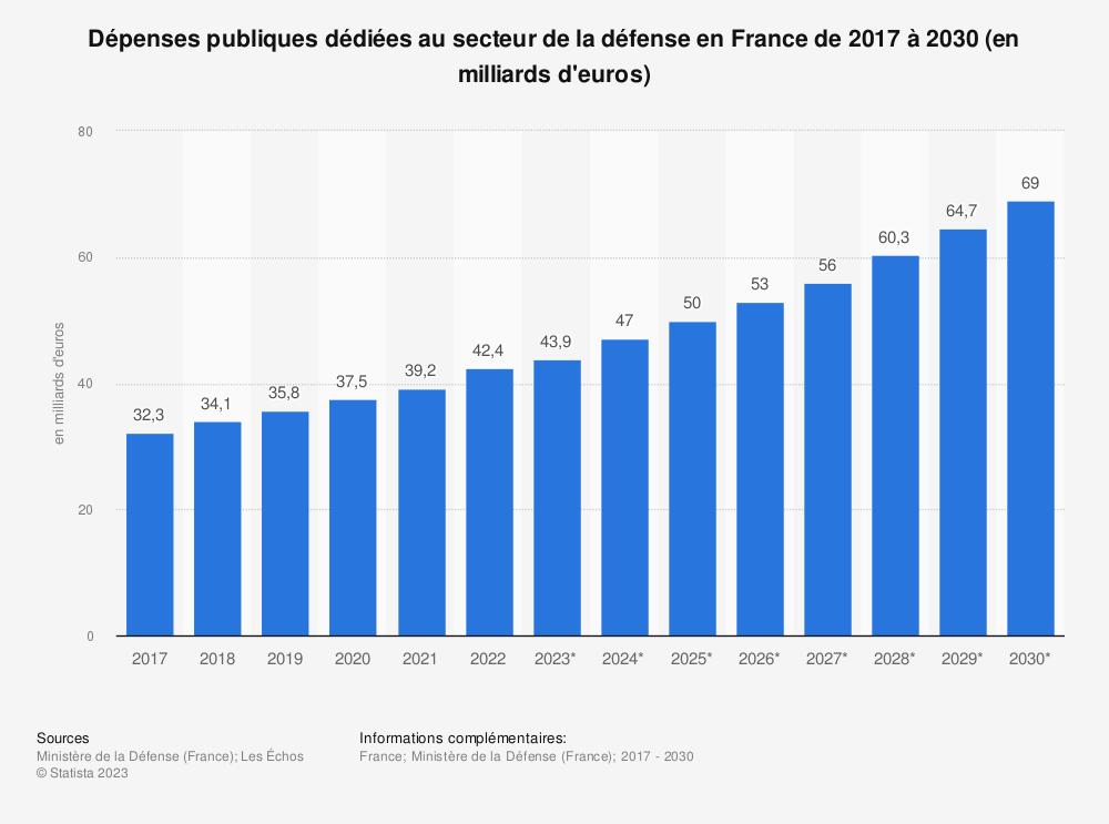 Statistique: Dépenses publiques dédiées au secteur de la défense en France de 2008 à 2018 (en milliards d'euros) | Statista