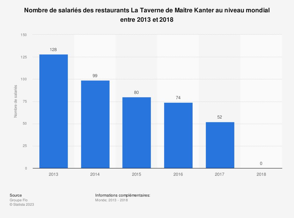 Statistique: Nombre de salariés des restaurants La Taverne de Maître Kanter au niveau mondial entre 2013 et 2018 | Statista