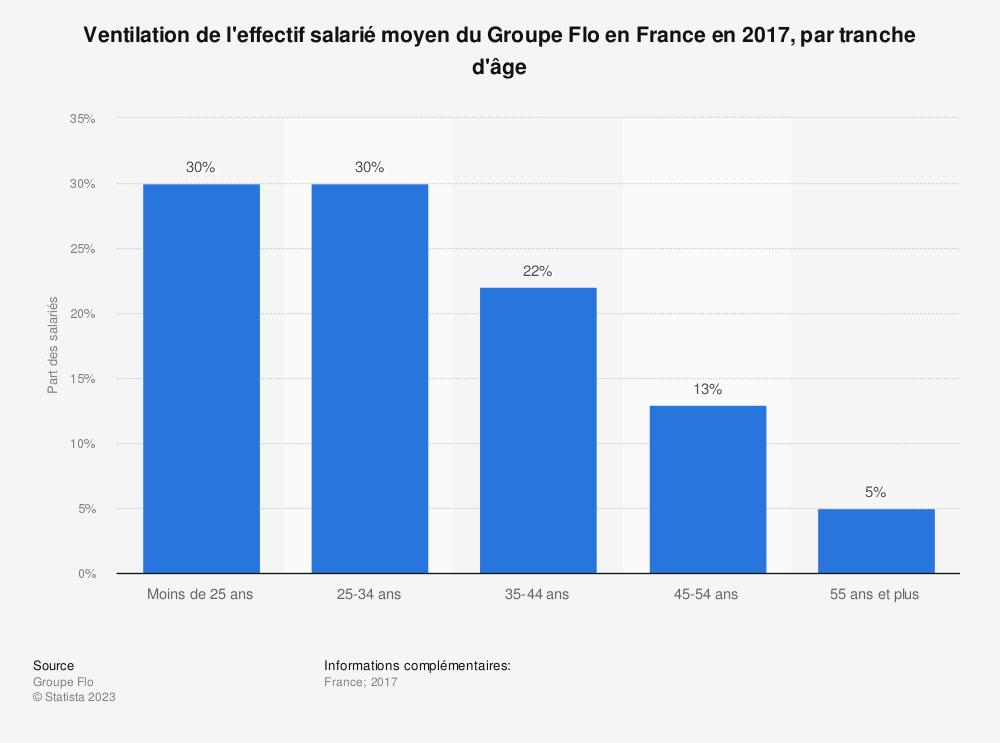 Statistique: Ventilation de l'effectif salarié moyen du Groupe Flo en France en 2017, par tranche d'âge | Statista