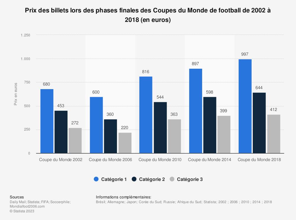 Statistique: Prix des billets lors des phases finales des Coupes du Monde de football de 2002 à 2018 (en euros) | Statista