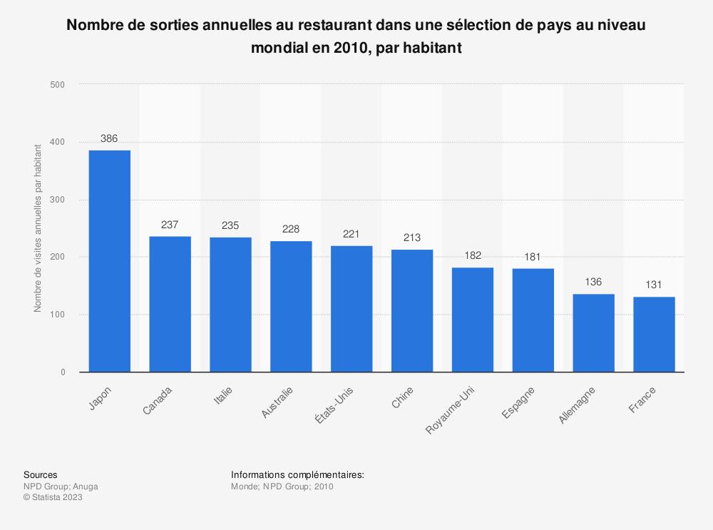 Statistique: Nombre de sorties annuelles au restaurant dans une sélection de pays au niveau mondial en 2010, par habitant | Statista