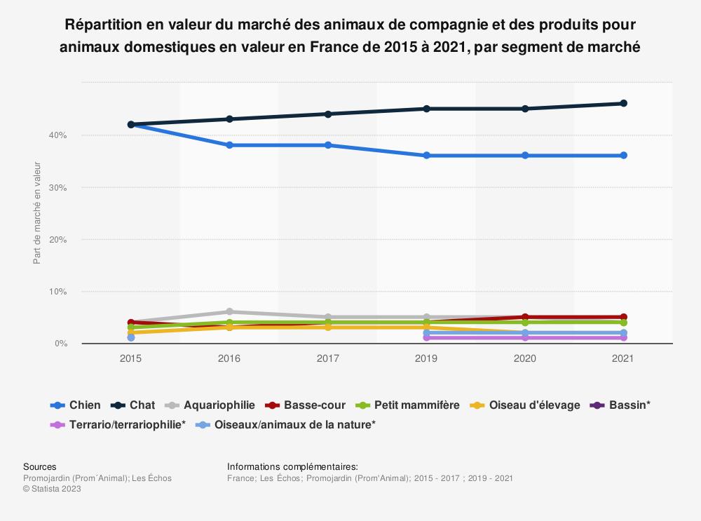 Statistique: Répartition en valeur du marché des animaux de compagnie et des produits pour animaux domestiques en valeur en France de 2015 à 2019, par segment de marché | Statista