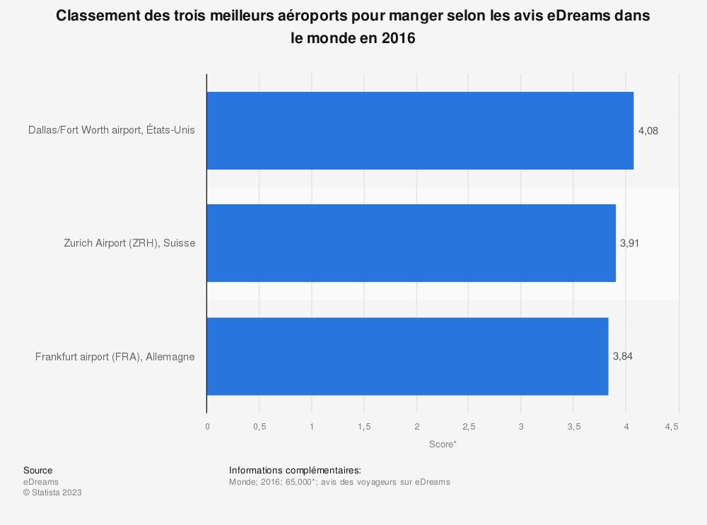 Statistique: Classement des trois meilleurs aéroports pour manger selon les avis eDreams dans le monde en 2016 | Statista