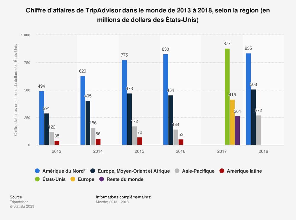 Statistique: Chiffre d'affaires de TripAdvisor dans le monde de 2013 à 2018, selon la région (en millions de dollars des États-Unis) | Statista