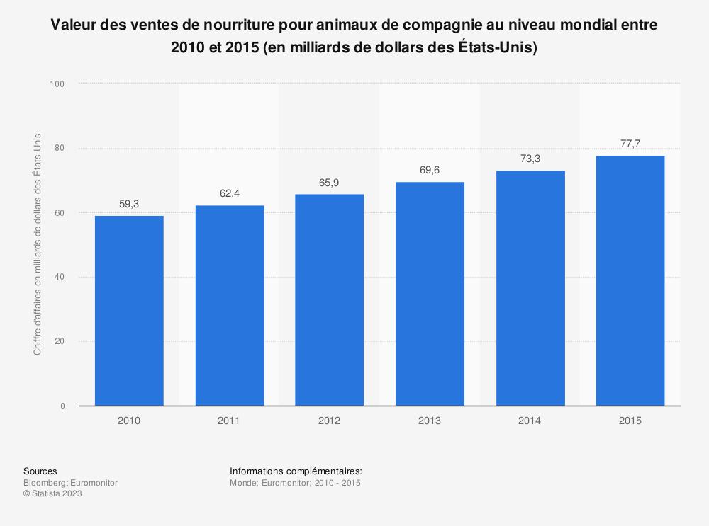 Statistique: Valeur des ventes de nourriture pour animaux de compagnie au niveau mondial entre 2010 et 2015 (en milliards de dollars des États-Unis) | Statista