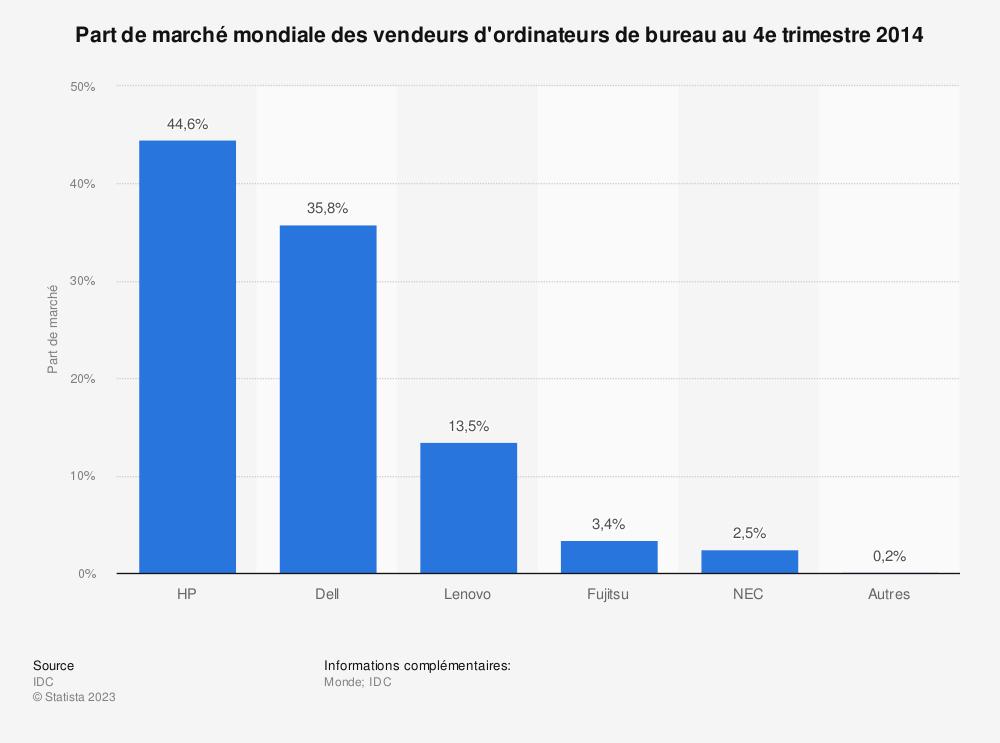 Statistique: Part de marché mondiale des vendeurs d'ordinateurs de bureau au 4e trimestre 2014 | Statista