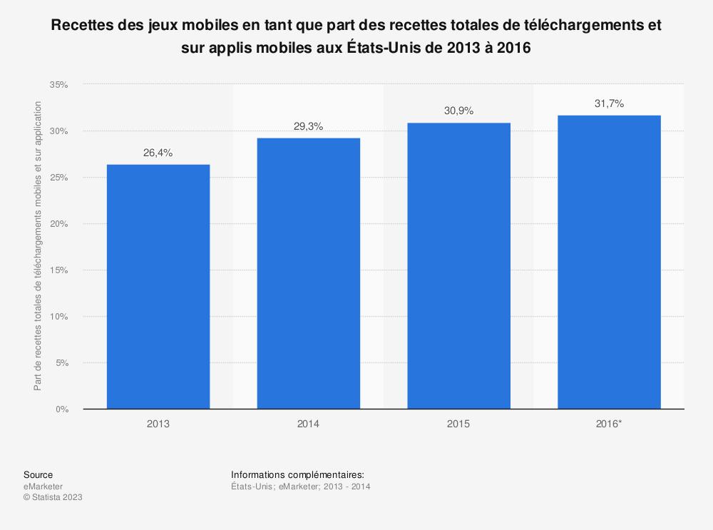 Statistique: Recettes des jeux mobiles en tant que part des recettes totales de téléchargements et sur applis mobiles aux États-Unis de 2013 à 2016 | Statista