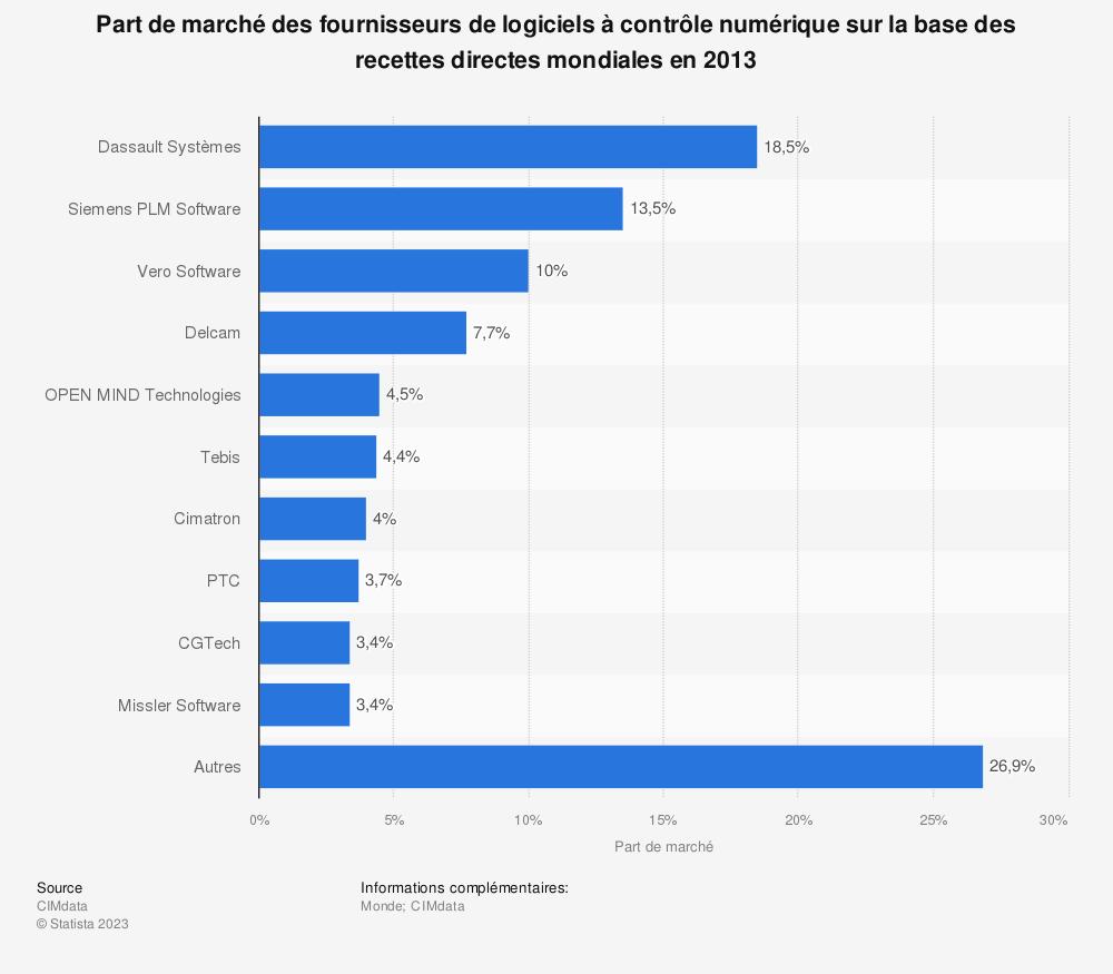 Statistique: Part de marché des fournisseurs de logiciels à contrôle numérique sur la base des recettes directes mondiales en 2013 | Statista