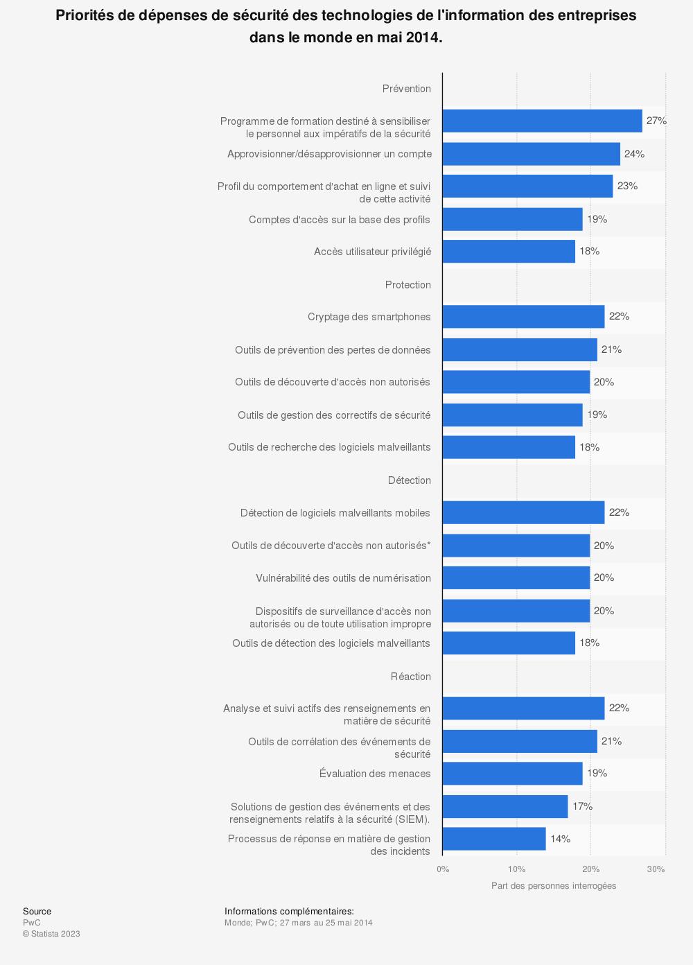 Statistique: Priorités de dépenses de sécurité des technologies de l'information des entreprises dans le monde en mai 2014. | Statista