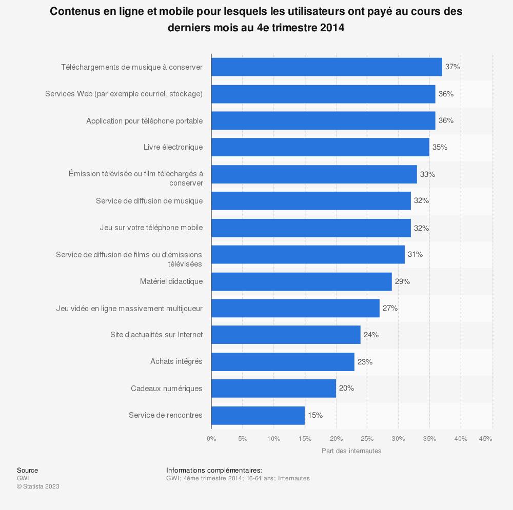 Statistique: Contenus en ligne et mobile pour lesquels les utilisateurs ont payé au cours des derniers mois au 4e trimestre 2014 | Statista