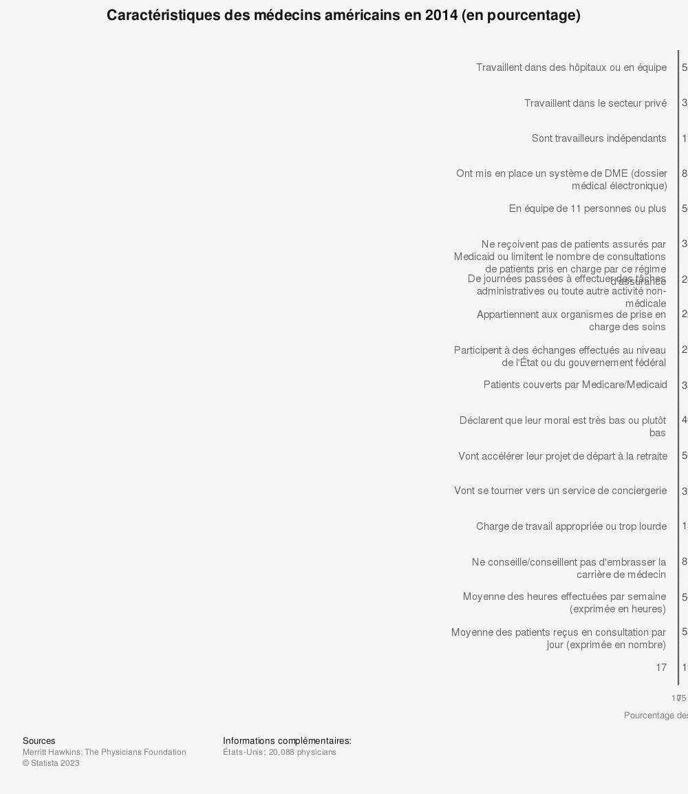 Statistique: Caractéristiques des médecins américains en 2014 (en pourcentage) | Statista
