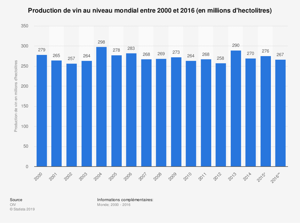 Statistique: Production de vin au niveau mondial entre 2000 et 2016 (en millions d'hectolitres) | Statista