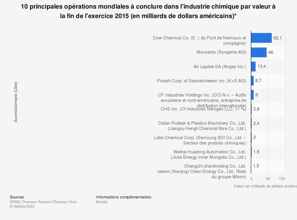Statistique: 10 principales opérations mondiales à conclure dans l'industrie chimique par valeur à la fin de l'exercice 2015 (en milliards de dollars américains)* | Statista