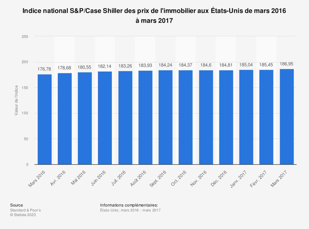 Statistique: Indice national S&P/Case Shiller des prix de l'immobilier aux États-Unis de mars 2016 à mars 2017 | Statista