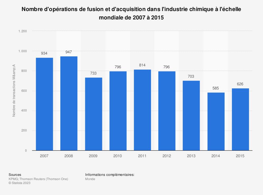 Statistique: Nombre d'opérations de fusion et d'acquisition dans l'industrie chimique à l'échelle mondiale de 2007 à 2015 | Statista