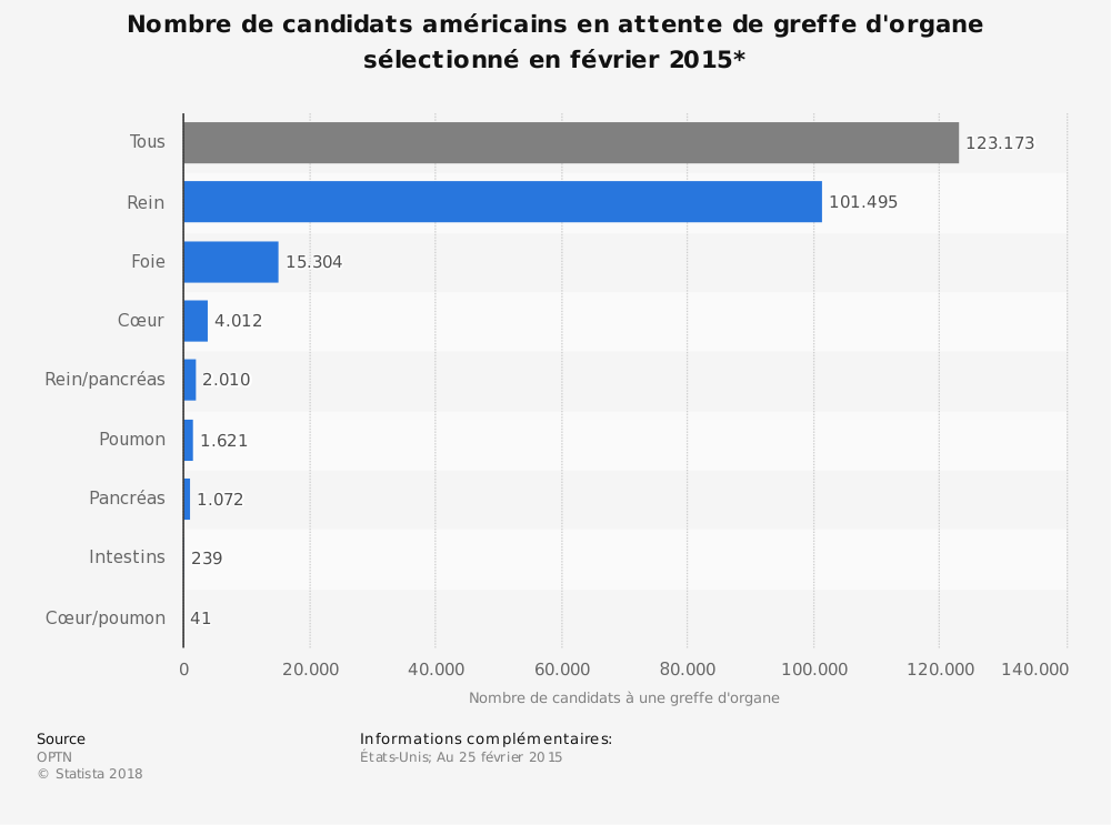 Statistique: Nombre de candidats américains en attente de greffe d'organe sélectionné en février 2015* | Statista