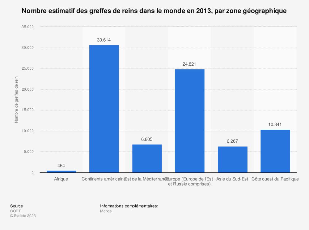 Statistique: Nombre estimatif des greffes de reins dans le monde en 2013, par zone géographique | Statista