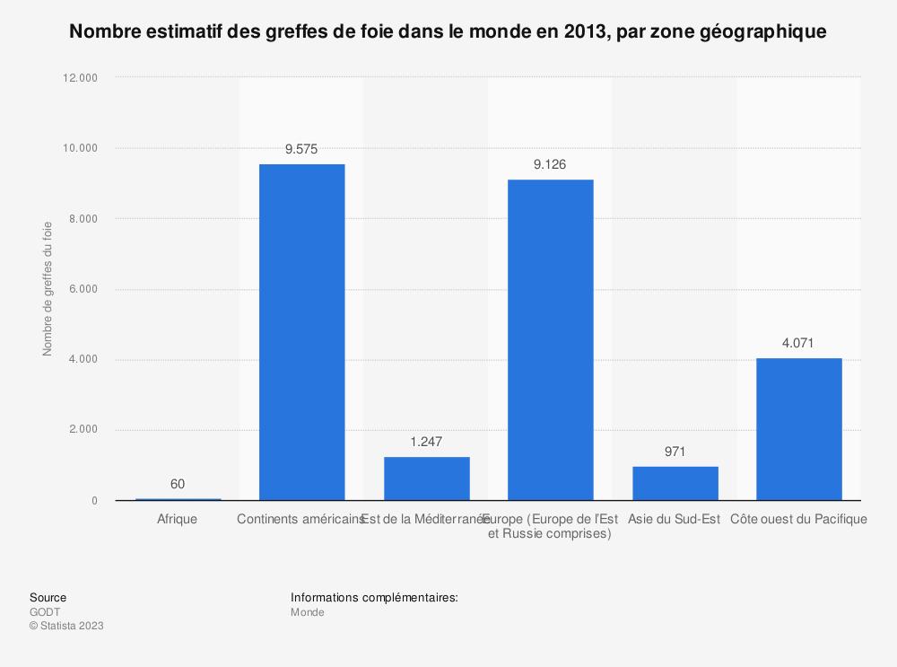 Statistique: Nombre estimatif des greffes de foie dans le monde en 2013, par zone géographique | Statista