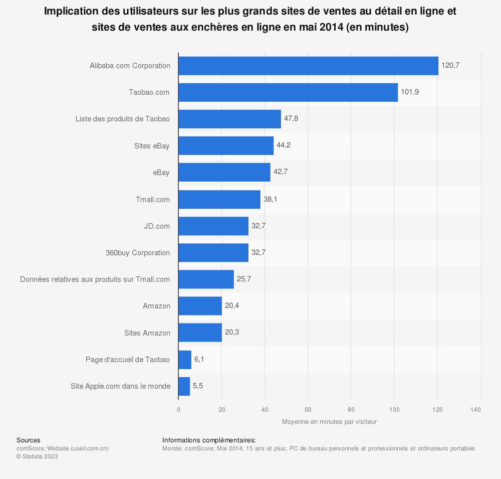 Statistique: Implication des utilisateurs sur les plus grands sites de ventes au détail en ligne et sites de ventes aux enchères en ligne en mai 2014 (en minutes) | Statista
