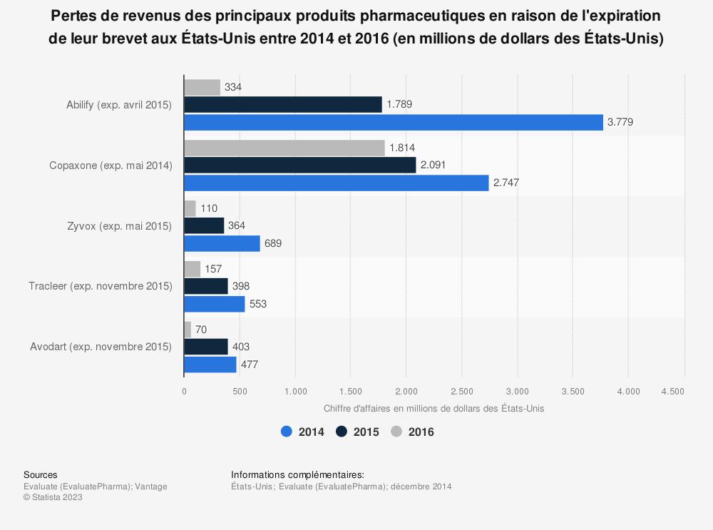 Statistique: Pertes de revenus des principaux produits pharmaceutiques en raison de l'expiration de leur brevet aux États-Unis entre 2014 et 2016 (en millions de dollars des États-Unis) | Statista