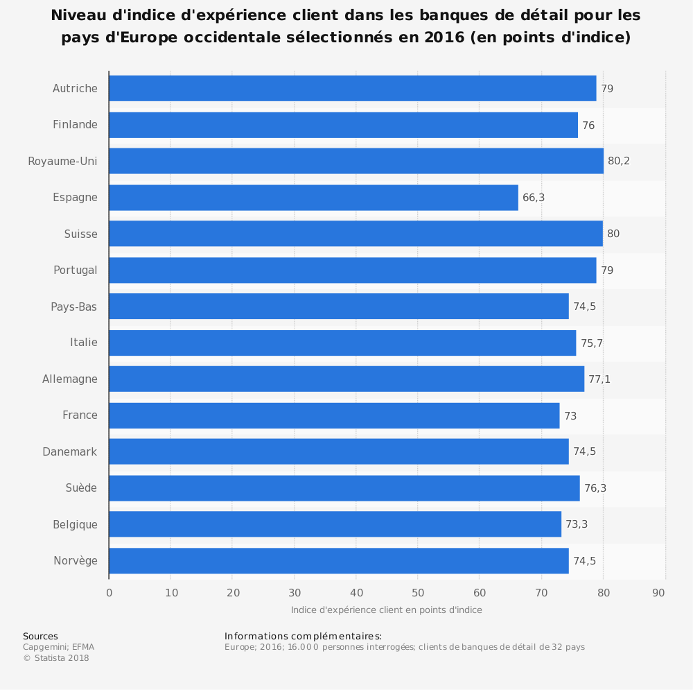 Statistique: Niveau d'indice d'expérience client dans les banques de détail pour les pays d'Europe occidentale sélectionnés en 2016 (en points d'indice) | Statista