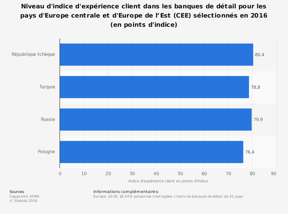Statistique: Niveau d'indice d'expérience client dans les banques de détail pour les pays d'Europe centrale et d'Europe de l'Est (CEE) sélectionnés en 2016 (en points d'indice) | Statista