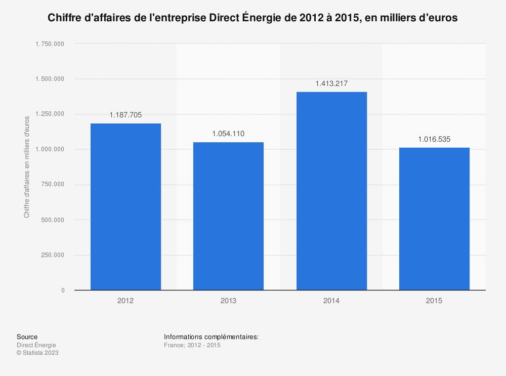 Statistique: Chiffre d'affaires de l'entreprise Direct Énergie de 2012 à 2015, en milliers d'euros | Statista