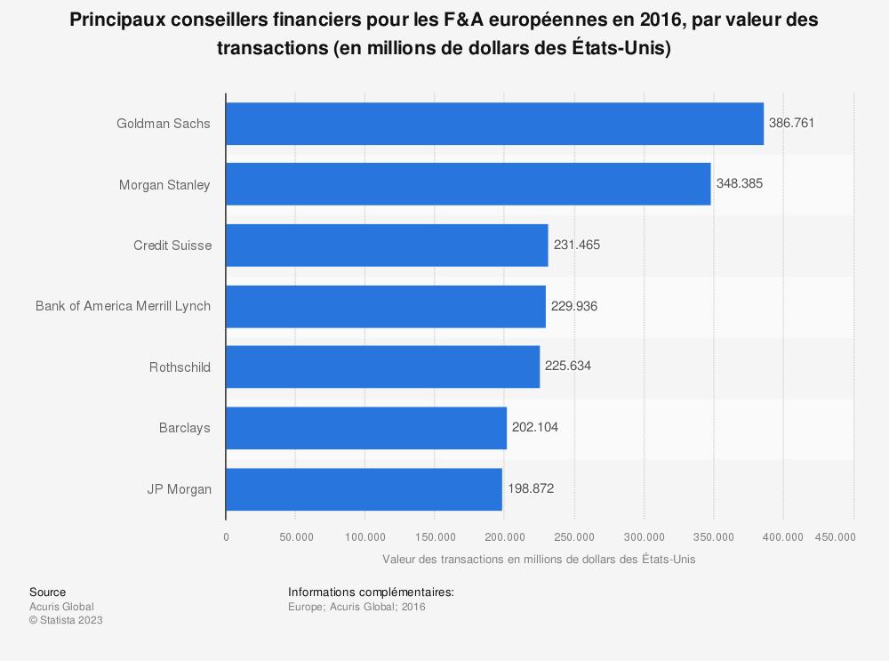 Statistique: Principaux conseillers financiers pour les F&A européennes en 2016, par valeur des transactions (en millions de dollars des États-Unis) | Statista