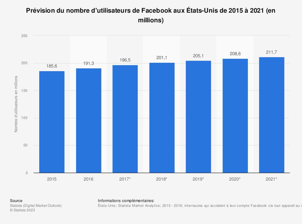 Statistique: Prévision du nombre d'utilisateurs de Facebook aux États-Unis de 2015 à 2021 (en millions) | Statista