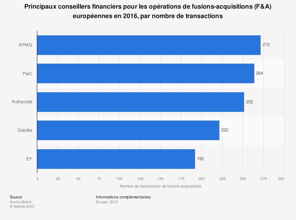 Statistique: Principaux conseillers financiers pour les opérations de fusions-acquisitions (F&A) européennes en 2016, par nombre de transactions   Statista