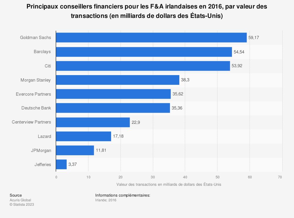 Statistique: Principaux conseillers financiers pour les F&A irlandaises en 2016, par valeur des transactions (en milliards de dollars des États-Unis) | Statista