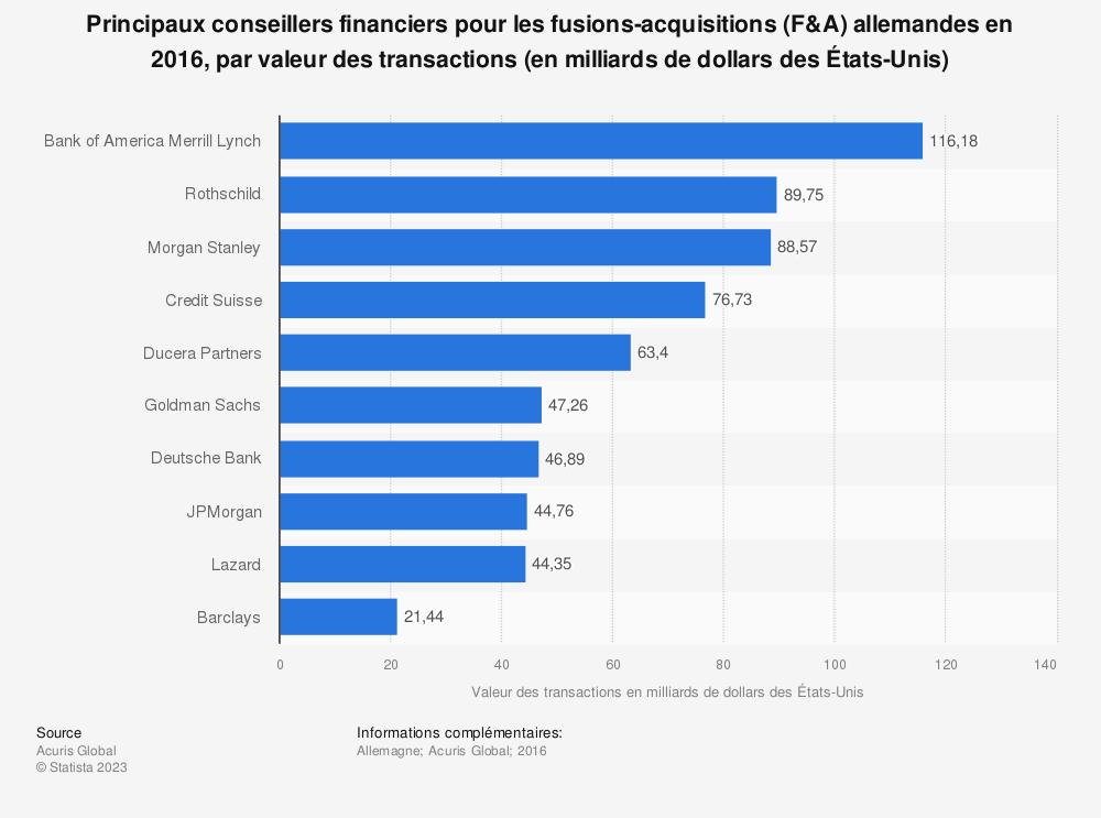 Statistique: Principaux conseillers financiers pour les fusions-acquisitions (F&A) allemandes en 2016, par valeur des transactions (en milliards de dollars des États-Unis) | Statista