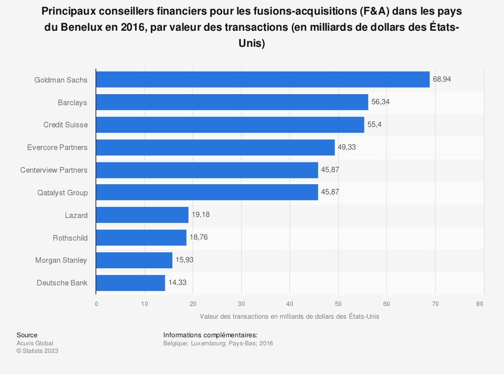 Statistique: Principaux conseillers financiers pour les fusions-acquisitions (F&A) dans les pays du Benelux en 2016, par valeur des transactions (en milliards de dollars des États-Unis) | Statista