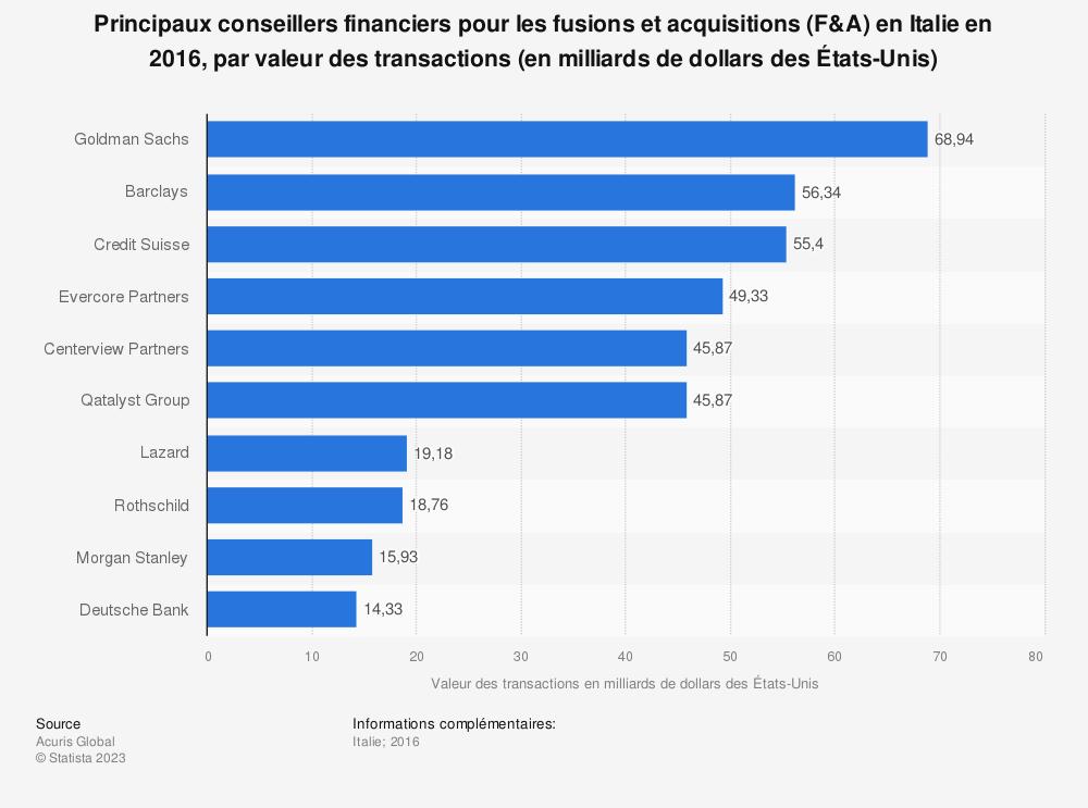 Statistique: Principaux conseillers financiers pour les fusions et acquisitions (F&A) en Italie en 2016, par valeur des transactions (en milliards de dollars des États-Unis) | Statista
