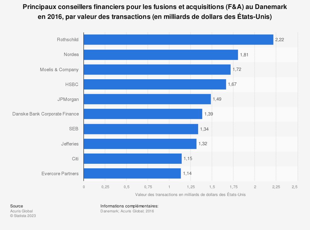 Statistique: Principaux conseillers financiers pour les fusions et acquisitions (F&A) au Danemark en 2016, par valeur des transactions (en milliards de dollars des États-Unis) | Statista