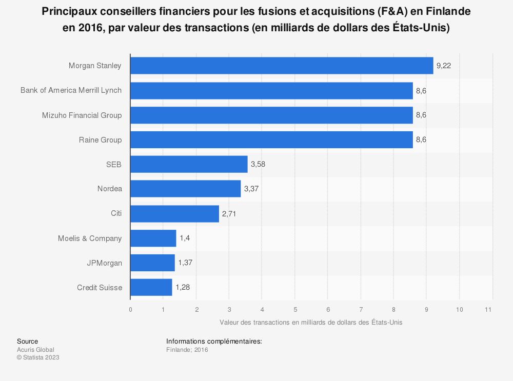 Statistique: Principaux conseillers financiers pour les fusions et acquisitions (F&A) en Finlande en 2016, par valeur des transactions (en milliards de dollars des États-Unis) | Statista