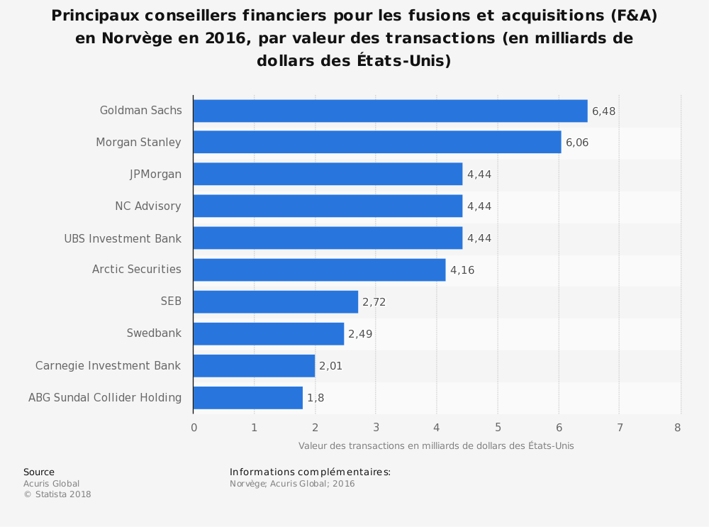 Statistique: Principaux conseillers financiers pour les fusions et acquisitions (F&A) en Norvège en 2016, par valeur des transactions (en milliards de dollars des États-Unis) | Statista