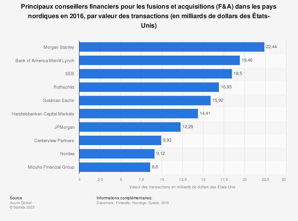 Statistique: Principaux conseillers financiers pour les fusions et acquisitions (F&A) dans les pays nordiques en 2016, par valeur des transactions (en milliards de dollars des États-Unis) | Statista