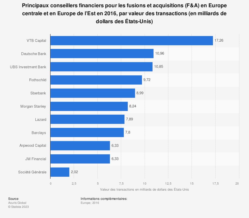 Statistique: Principaux conseillers financiers pour les fusions et acquisitions (F&A) en Europe centrale et en Europe de l'Est en 2016, par valeur des transactions (en milliards de dollars des États-Unis) | Statista