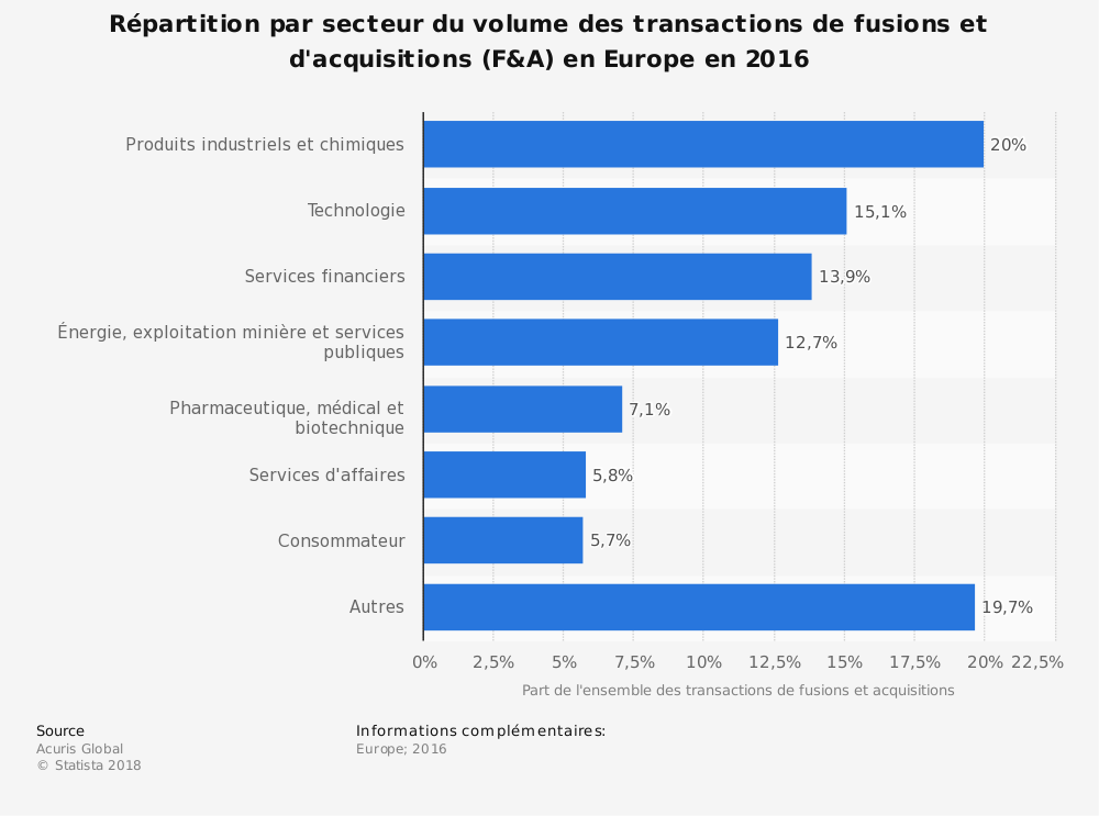 Statistique: Répartition par secteur du volume des transactions de fusions et d'acquisitions (F&A) en Europe en 2016 | Statista